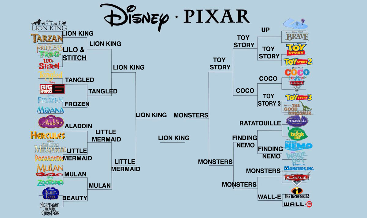 People Are Getting Pretty Heated About This Disney March Madness Bracket Making The Rounds On Twitter