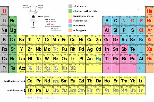 How Well Do You Remember The Periodic Table Trivia Quiz Zimbio