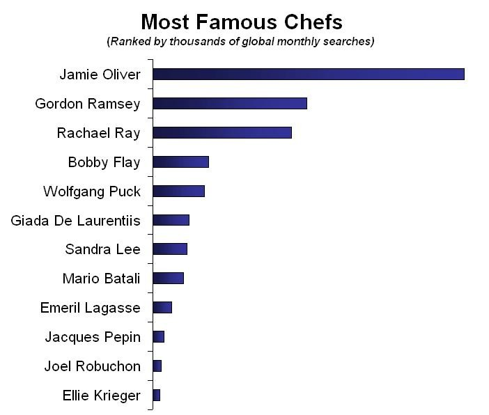 famous chefs World