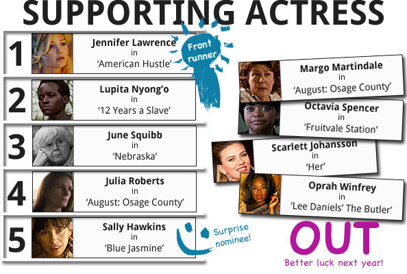 Best Supporting Actress race